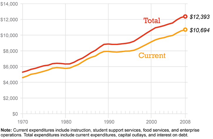 Per-pupil education spending has steadily increased